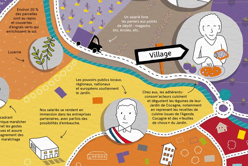 Zoom sur le poster : livraison aux points de dépôt, présentation des partenariats avec entreprises et élus locaux.
